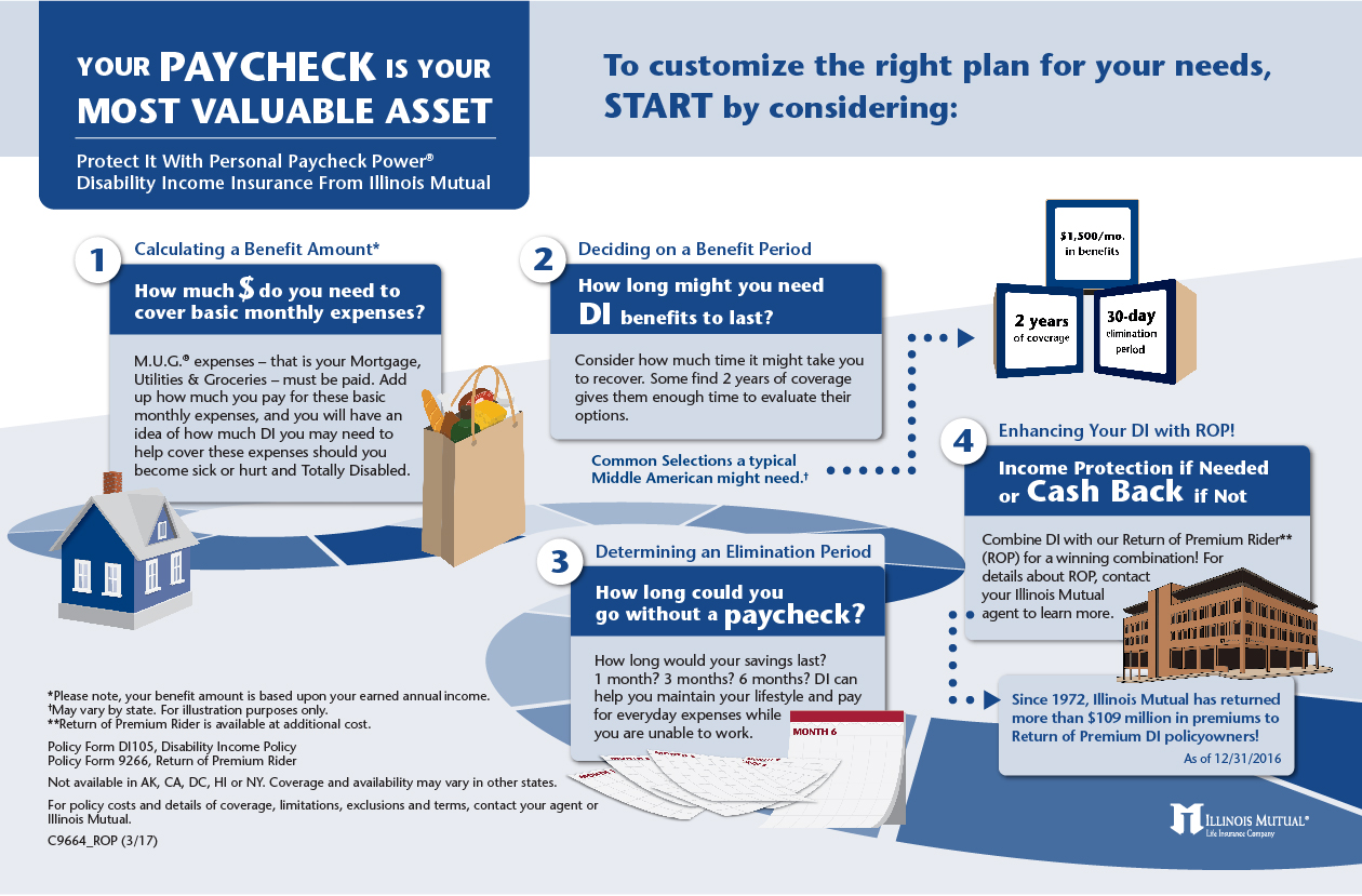 Infographic on the steps needed to protect your paycheck